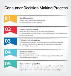 Decision Process Paper - consumer decision process infographic design
