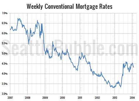 Housing Interest Rates by Canby Oregon Housing Market Canby Homes