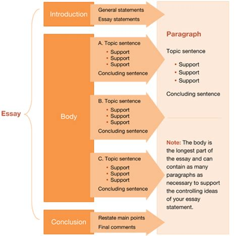 Ways To Structure An Essay by Bel 311