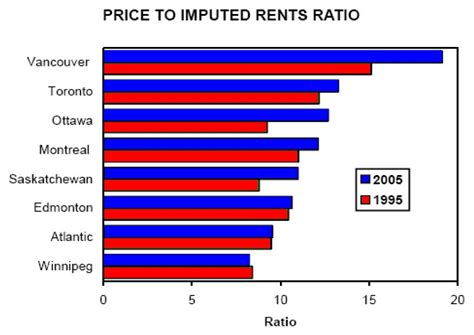 housing ratio ottawa housing market ottawa price to rent ratio