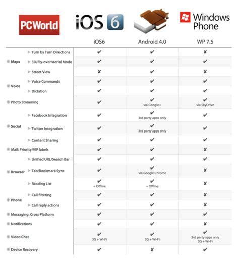 ios vs android comparison apple ios 6 vs android vs windows phone comparison chart pcworld