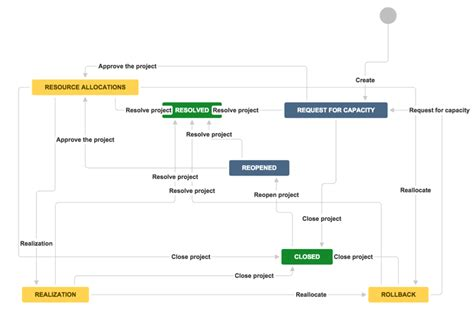 jira change workflow jira project management workflow 28 images jira