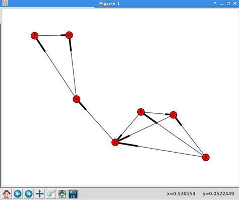 networkx plot layout analyse et visualisation de r 233 seaux avec networkx 1