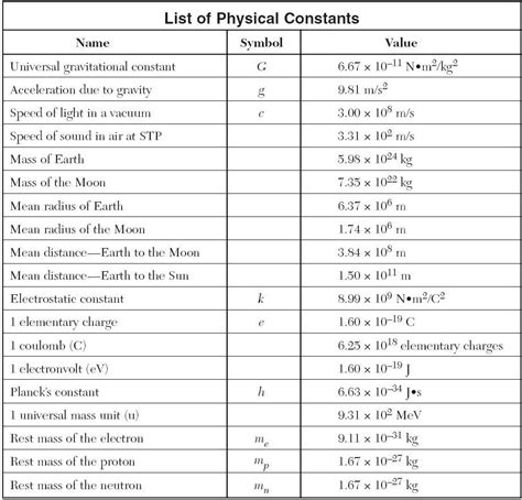Regents Physics Reference Table by Jdhs Regents Physics Page