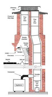 chimney with 2 flues from the fireplace experts