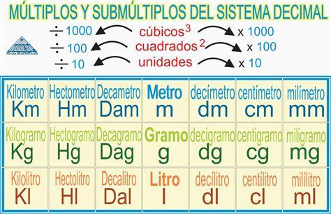 sistema internacional de medidas sistema metrico decimal mates maestro rafael siurot sistema m 201 trico decimal