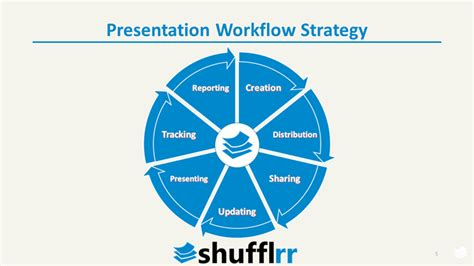 workflow strategy presentation management strategic to enterprise