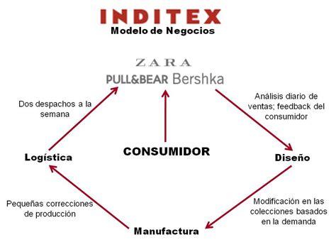 cadena de suministro zara inditex inditex en venezuela 191 operatividad o posicionamiento