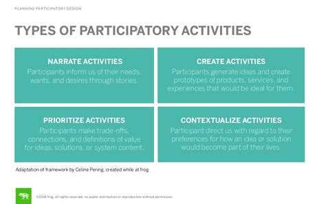 planning participatory design types of
