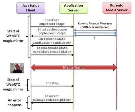 kurento node js tutorial node js webrtc magic mirror kurento 6 7 1 documentation