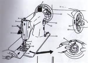 Novel Terjatuh Pada Bagian A mengenal bagian bagian mesin jahit manual dan fungsinya