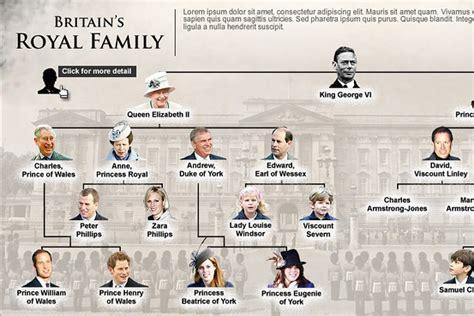Bergo Ozza Daily By Amily Uk S britain s royal family interactive wsj