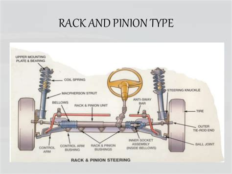 rack and pinion steering diagram parallelogram steering diagram parallelogram get free