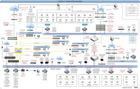 data center visio 10 best images of visio diagram data mapping data center