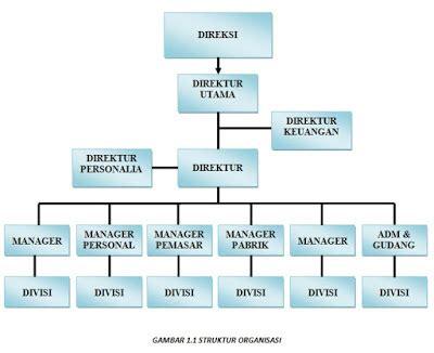 syarat membuat struktur organisasi contoh proposal usaha fashion dan konveksi