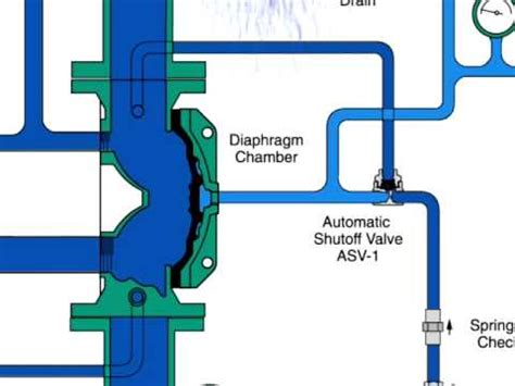 tyco foam inductor read book tyco valve model q free electronic library pdf read book