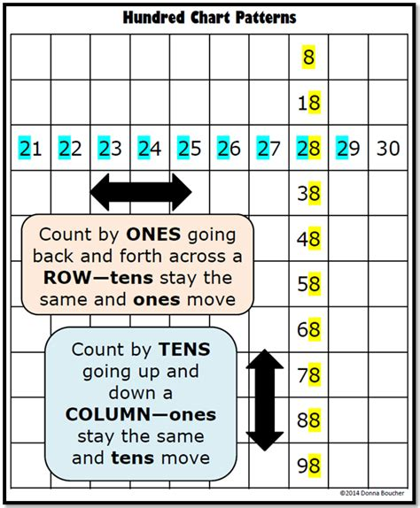 number pattern chart conquering the hundred chart math coach s corner