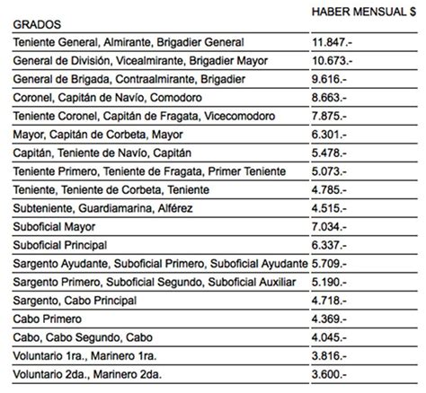 sueldo 2016 para un instrumentador quirrgico en argentina escala salarial de los gendarmes y prefectos 2017 2018