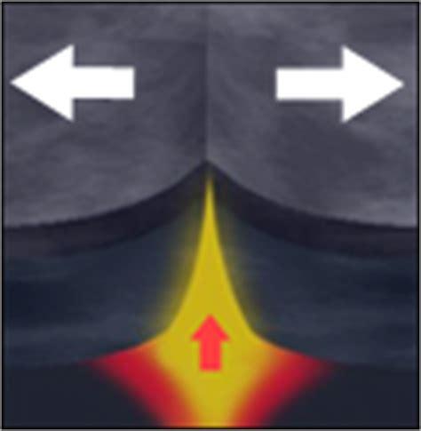 Sea Floor Spreading Animation plate tectonic animation earthguide classroom plate tectonics animations