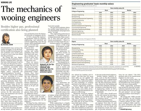 straits times recruit section the straits times recruit newsletter