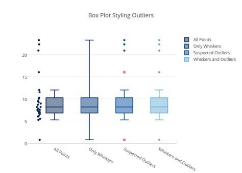box plots with outliers real statistics using excel list of synonyms and antonyms of the word box plot