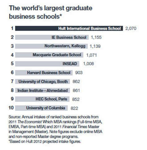 Hult Mba Reputation by Hult International Business School