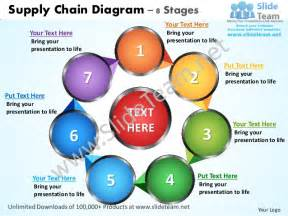supply chain diagram 8 stages powerpoint templates 0712