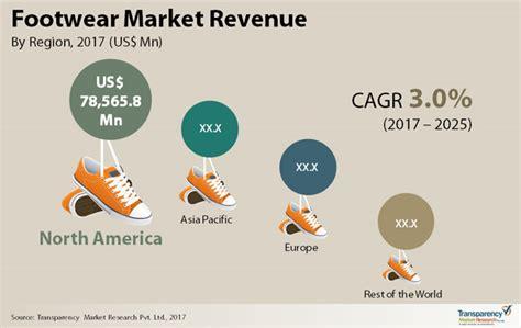 athletic shoe market footwear market size growth emerging trends