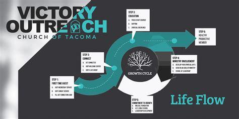 tacoma new life church