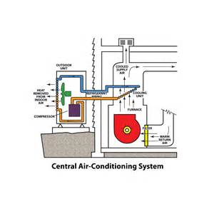 arcotronics capacitors c44 central air conditioner which central 28 images 3 ton 13 seer cozy master central ac