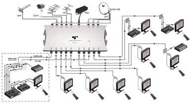 smatv dubai satellite tv distribution solutions smatv