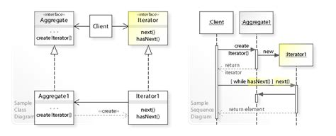 design pattern used in string class iterator pattern wikipedia