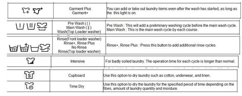 hotpoint washing machine symbol guide choice image