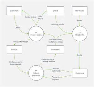 Context Diagram Template by To Create Data Flow You Data Flow Diagramsstep Create