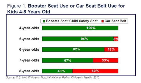 dining booster seat for 4 year old many parents not using booster seats unaware of state