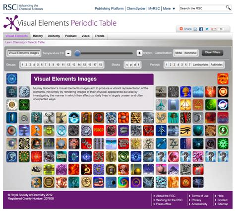 rsc org periodic table for your chemists rsc visual elements periodic table