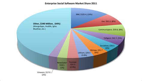 best social intranet best enterprise social intranet team collaboration