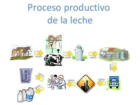 cadenas productivas relacionadas al turismo procesamiento de leche y su impacto en el ambiente iquimicas