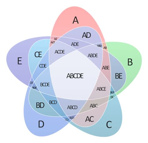 venn diagram 5 circles template venn diagram 5 circles template gallery free templates ideas