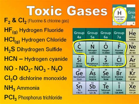 Cyanide Periodic Table by Ammonium Hydroxide Molecule