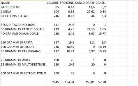 alimentazione bodybuilding esempio dieta massa