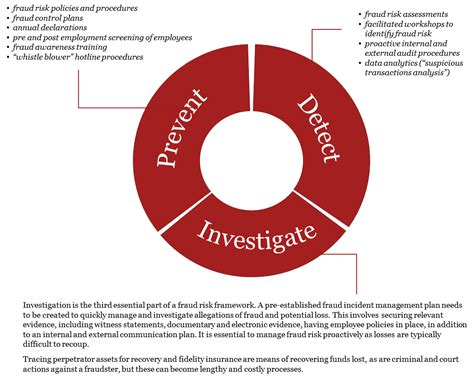 Fraud Auditing Invetigation pelatihan forensic auditing understanding for fraud