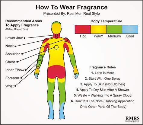 Parfum Minyak Wangi Buy 1 Get 1 Montblanc Pria how to wear fragrance infographic
