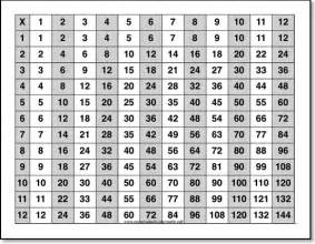 Times table cheat sheets