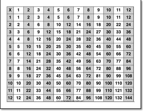 Sheets For Table by Times Table Sheet