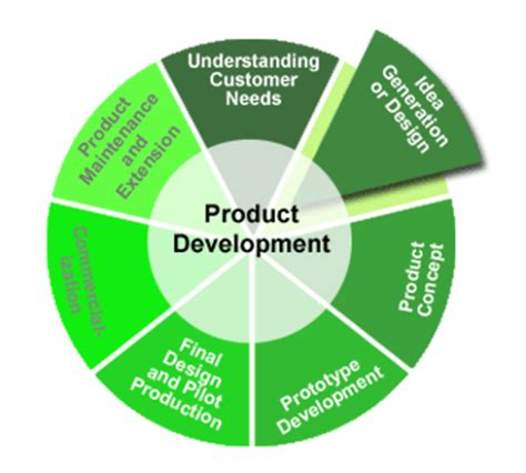 product design idea generation cutting edge product development