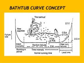 Bathtub Components Essence Of Maint The Root Cause Approach