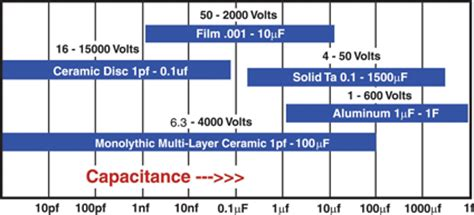types of available capacitor characteristics and limitations tech tutorial choose the correct capacitors for reliable automotive applications ee times