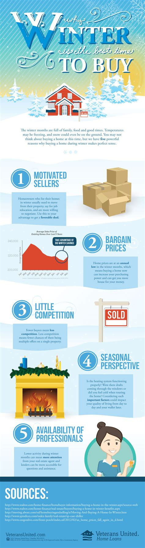 buying a house in the winter why winter is the right time to buy infographic