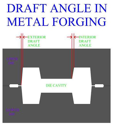 draft layout meaning metal forging
